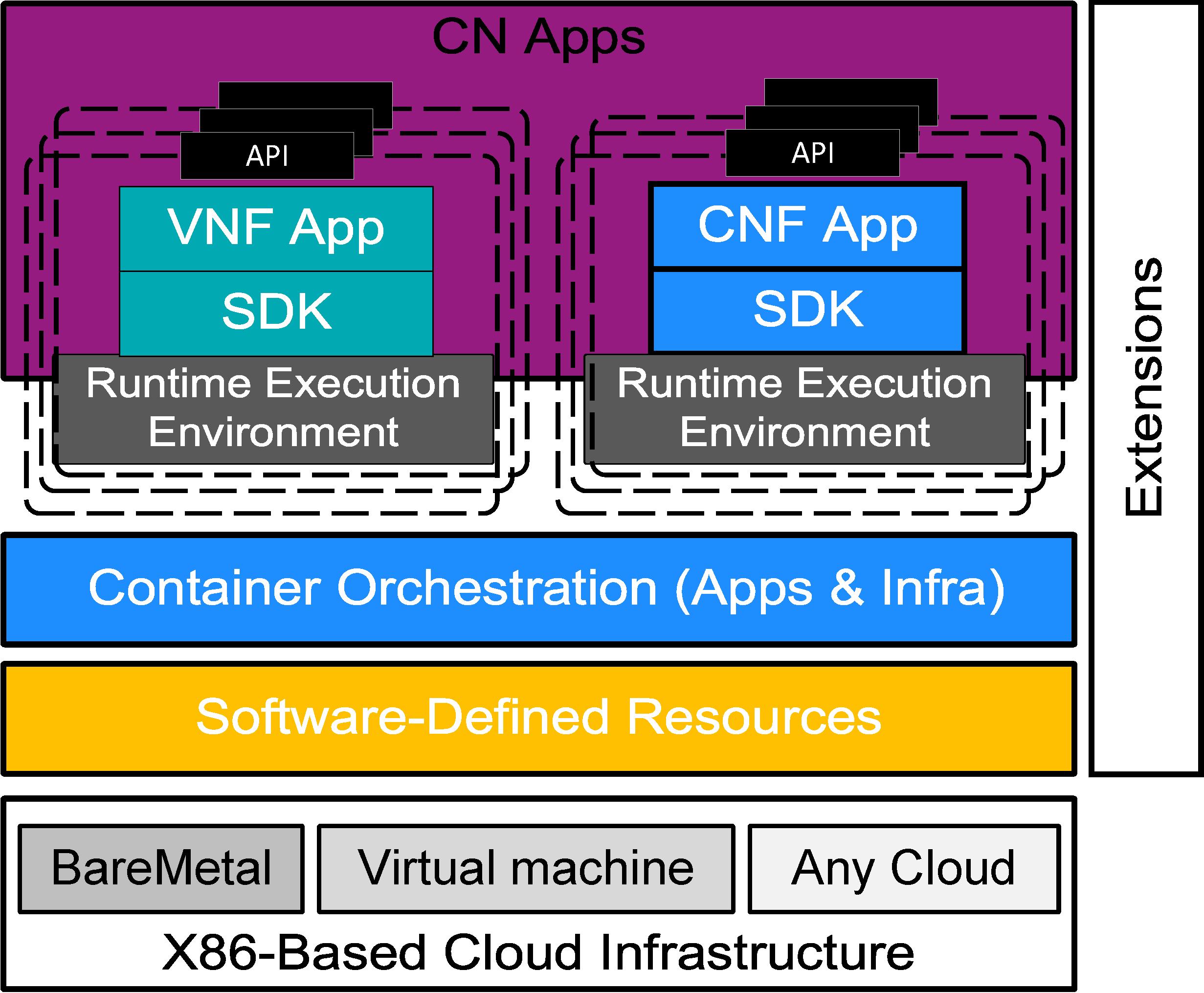 Kube5G Platform Architecture